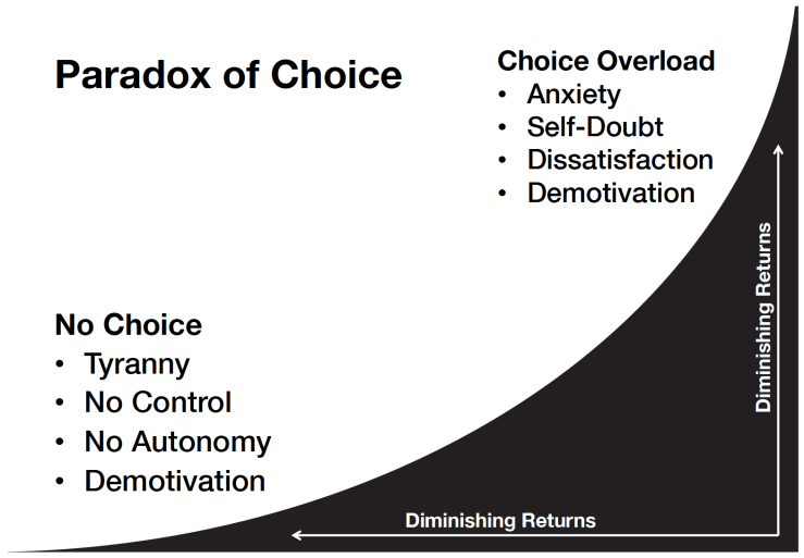 paradox-of-choice